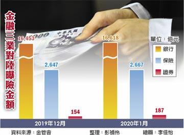 金融業對陸曝險 月增218億元