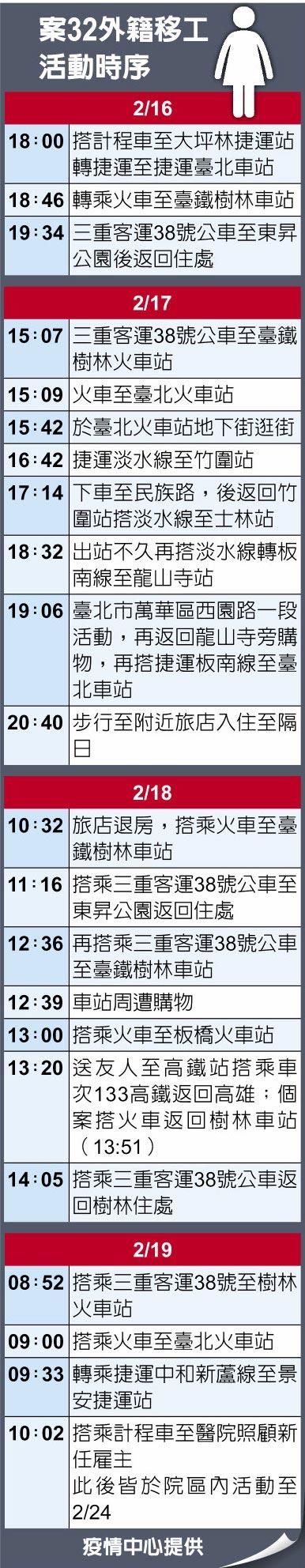 案32外籍移工活動時序