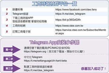 與讀者互動成長 工商時報Telegram開張