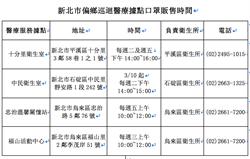 烏來平溪石碇3偏鄉 3月起新增4處衛生所供購領口罩
