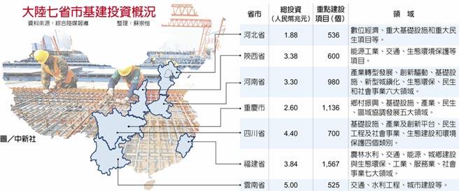 大陸七省市基建投資概況圖/中新社