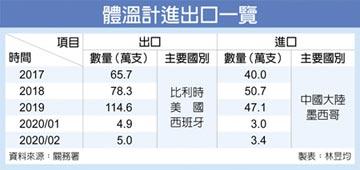 五類體溫計 3月底前禁出口