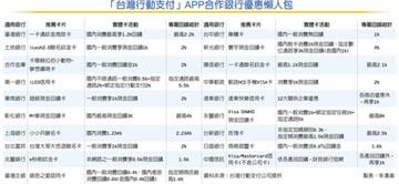 祭出最高8%現金回饋優惠 台灣Pay 結盟近20家銀行