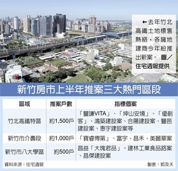 新竹推案夯 上半年上看5000戶