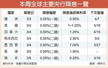 亞債基金 核心配置不可缺