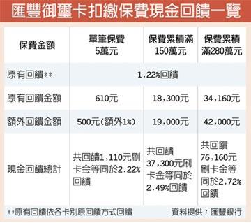 匯豐御璽卡 繳保費最高回饋2.72%