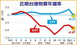 我2月CPI 創28個月最大跌幅