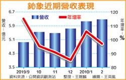 鈊象前2月營收 年增101%