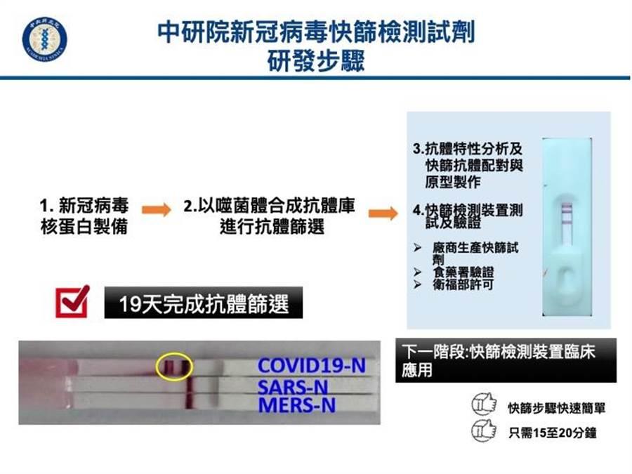 中研院新冠病毒快篩檢測試劑研發時程。(圖/中研院提供)