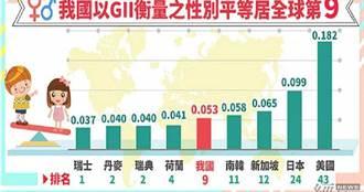 台灣女性企業主比率高 全球性別平等排名第9優於日、美