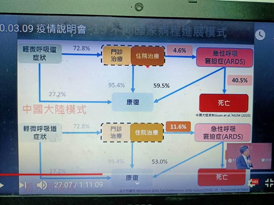 台大公衛學院副院長陳秀熙說,義大利死亡激增是因為肺炎轉重症比例太高。(簡立欣翻攝)