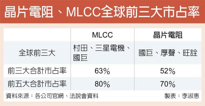 晶片電阻、MLCC全球前三大市占率