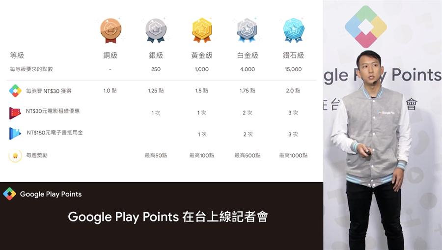 Google Play Points 點數計畫的會員等級制。(摘自記者會直播畫面)