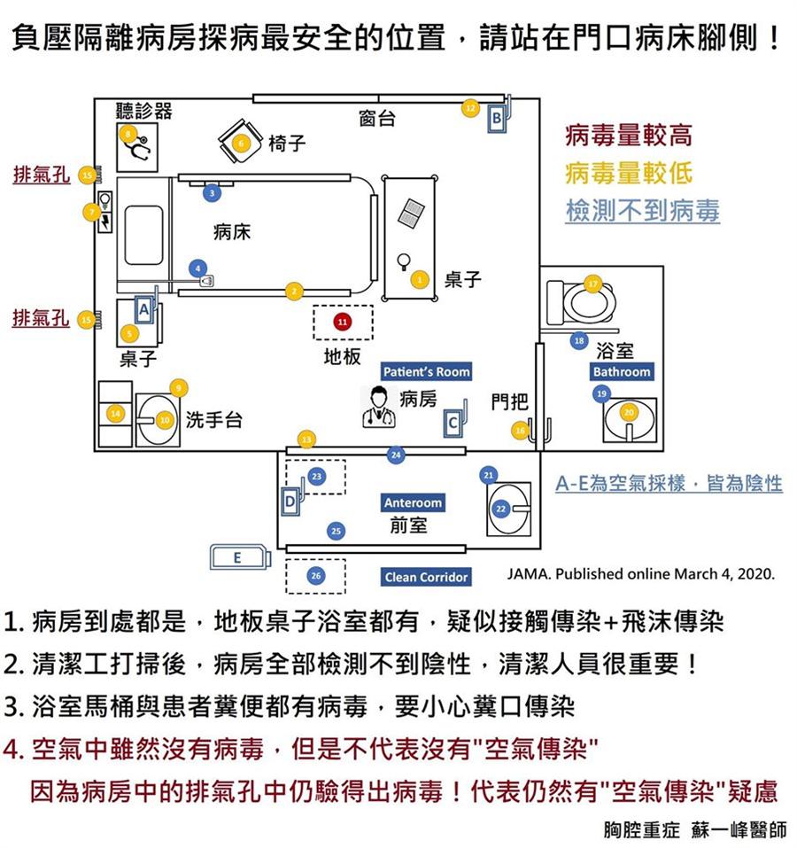 進負壓隔離病房要避免被傳染,站的位置非常重要。(圖/摘自蘇一峰臉書)