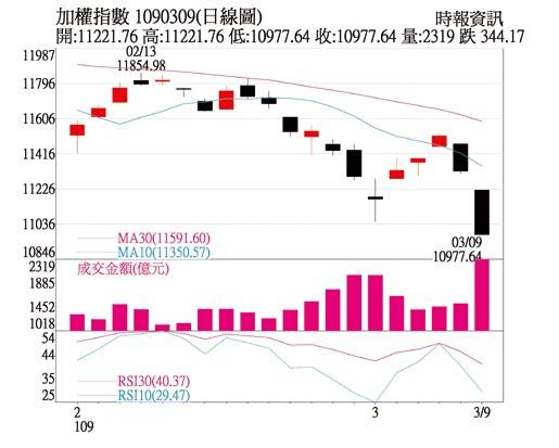 加權指數 1090309(日線圖)
