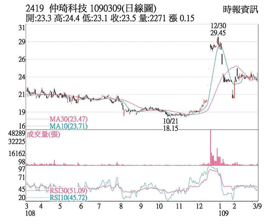 2419 仲琦科技 1090309(日線圖)