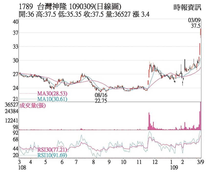 1789 台灣神隆 1090309(日線圖)