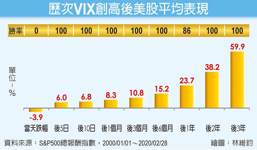 歷次VIX創高後美股平均表現