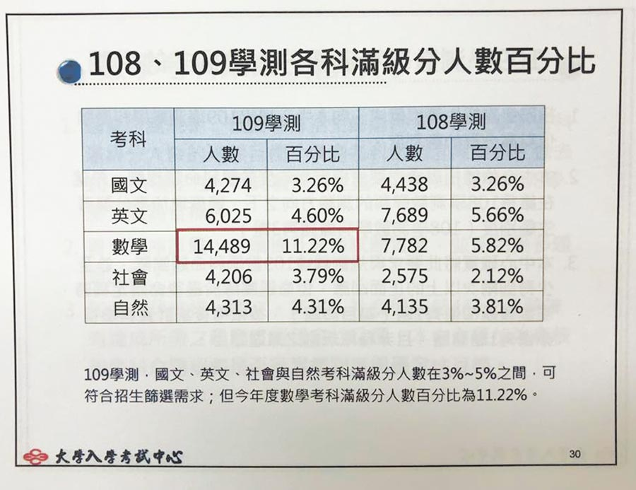 (本報系資料照片)