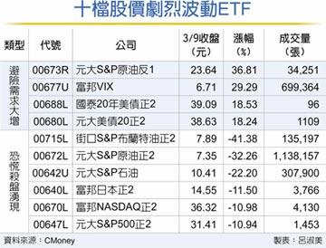 恐慌升級 VIX、原油反ETF飆漲