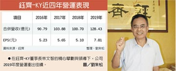 鈺齊去年營運三高 配息5.5元