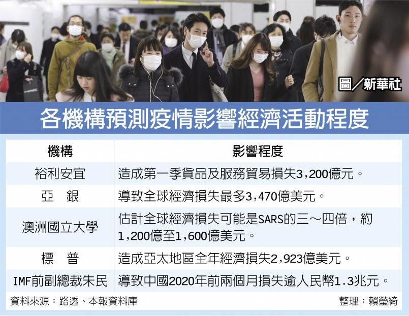 各機構預測疫情影響經濟活動程度  圖/新華社