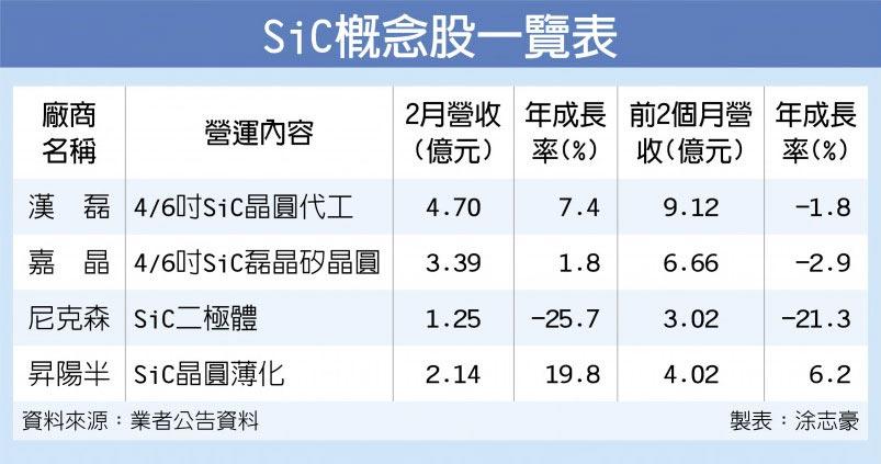 SiC概念股一覽表