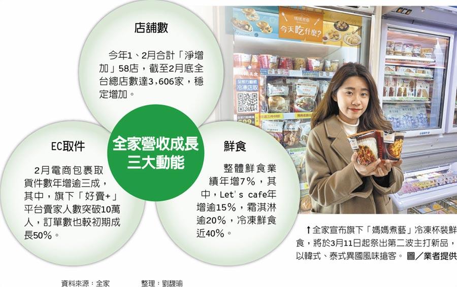 全家營收成長三大動能 ↑全家宣布旗下「媽媽煮藝」冷凍杯裝鮮食,將於3月11日起祭出第二波主打新品,以韓式、泰式異國風味搶客。圖/業者提供