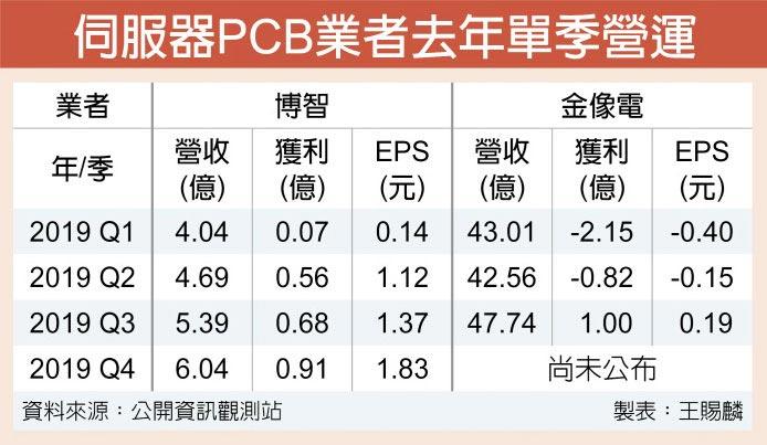 伺服器PCB業者去年單季營運