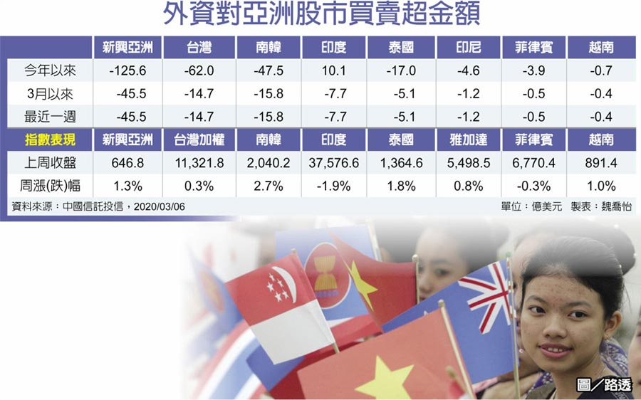 外資對亞洲股市買賣超金額  圖/路透