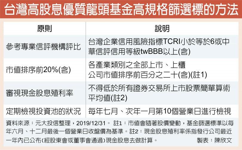 台灣高股息優質龍頭基金高規格篩選標的方法