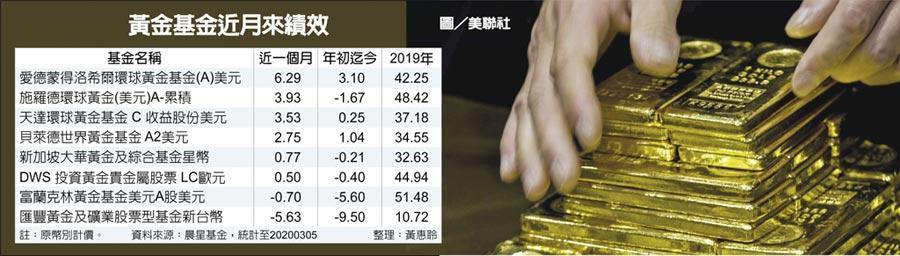 黃金基金近月來績效  圖/美聯社