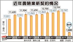 賣不到2千億 壽險前二月保費 創四年新低