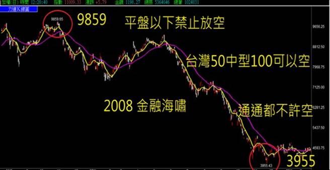 台股在2008年金融風暴期間祭出禁空令
