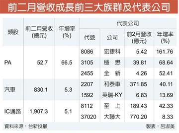 PA族群紅不讓 前二月營收年增大增66%