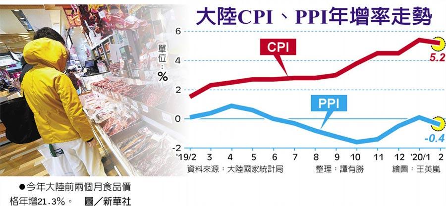今年大陸前兩個月食品價格年增21.3%。圖/新華社