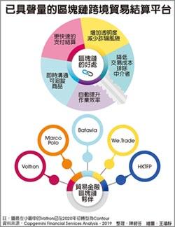 台灣供應鏈金融 疫外現生機