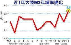 陸2月社會融資增量 跌3年半新低