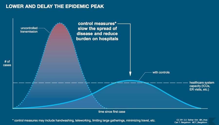蘇怡寧指出,新冠肺炎疫情已來到下個階段,首要工作就是守住目前的醫療系統,維持負荷量。(摘自臉書:蘇怡寧醫師愛碎念)