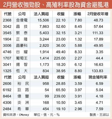 2月營收強勁、高殖利率股 資金搶進