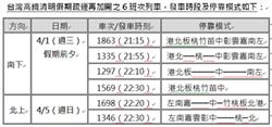 高鐵清明加開6班車  3/15開放購票