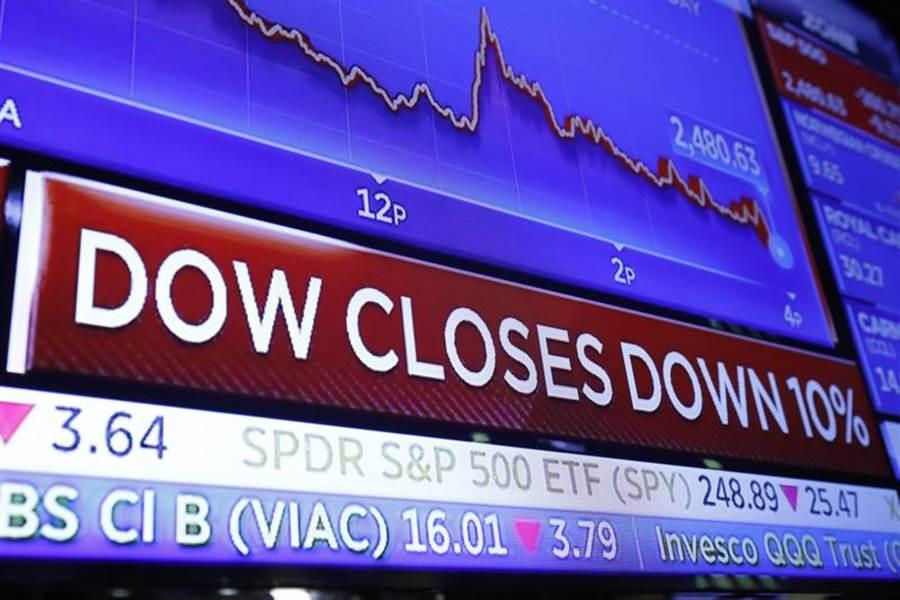 美國股市跌跌不休,市值重回到川普勝選之時。圖/美聯社