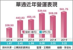 華通去年EPS 3.21元 近20年新高