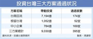 估創造7.49萬個就業機會 投資台灣3大方案 突破9千億