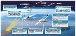 2030年代初服役 日研發2高超音速彈