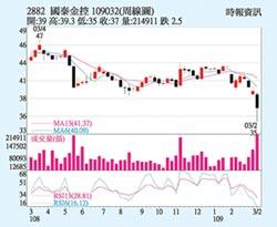 國泰金 股價有望回穩
