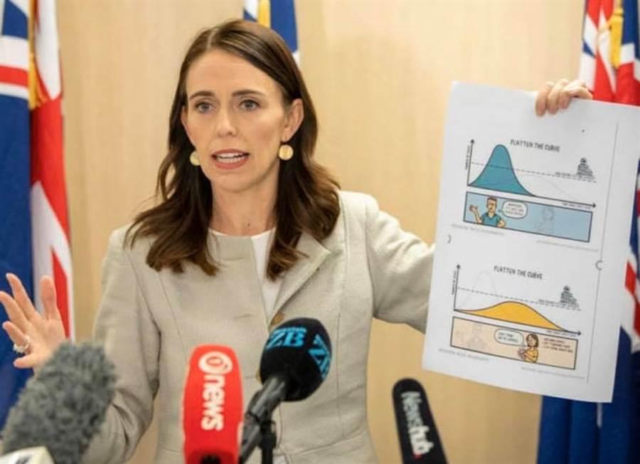 紐西蘭總理阿爾登表示,對抗新冠肺炎疫情,策略就是要仿效「台灣模式」。(照片取自facebook.com/jacindaardern)