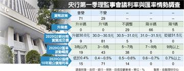 7成金融業估央行周四降息