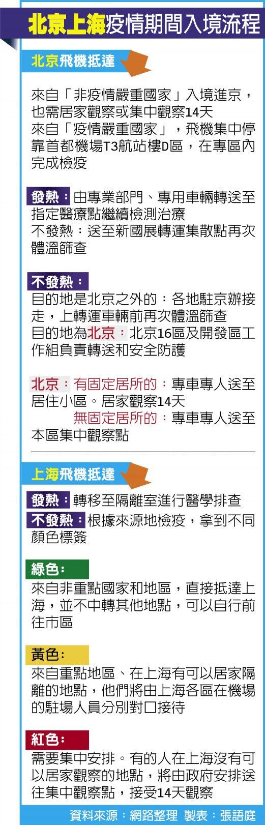 北京上海疫情期間入境流程