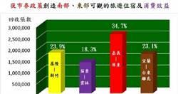 夜市券回收率72.6% 花蓮東大門夜市使用率最高